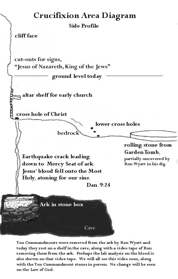 Ark of Covenant, Pt  1